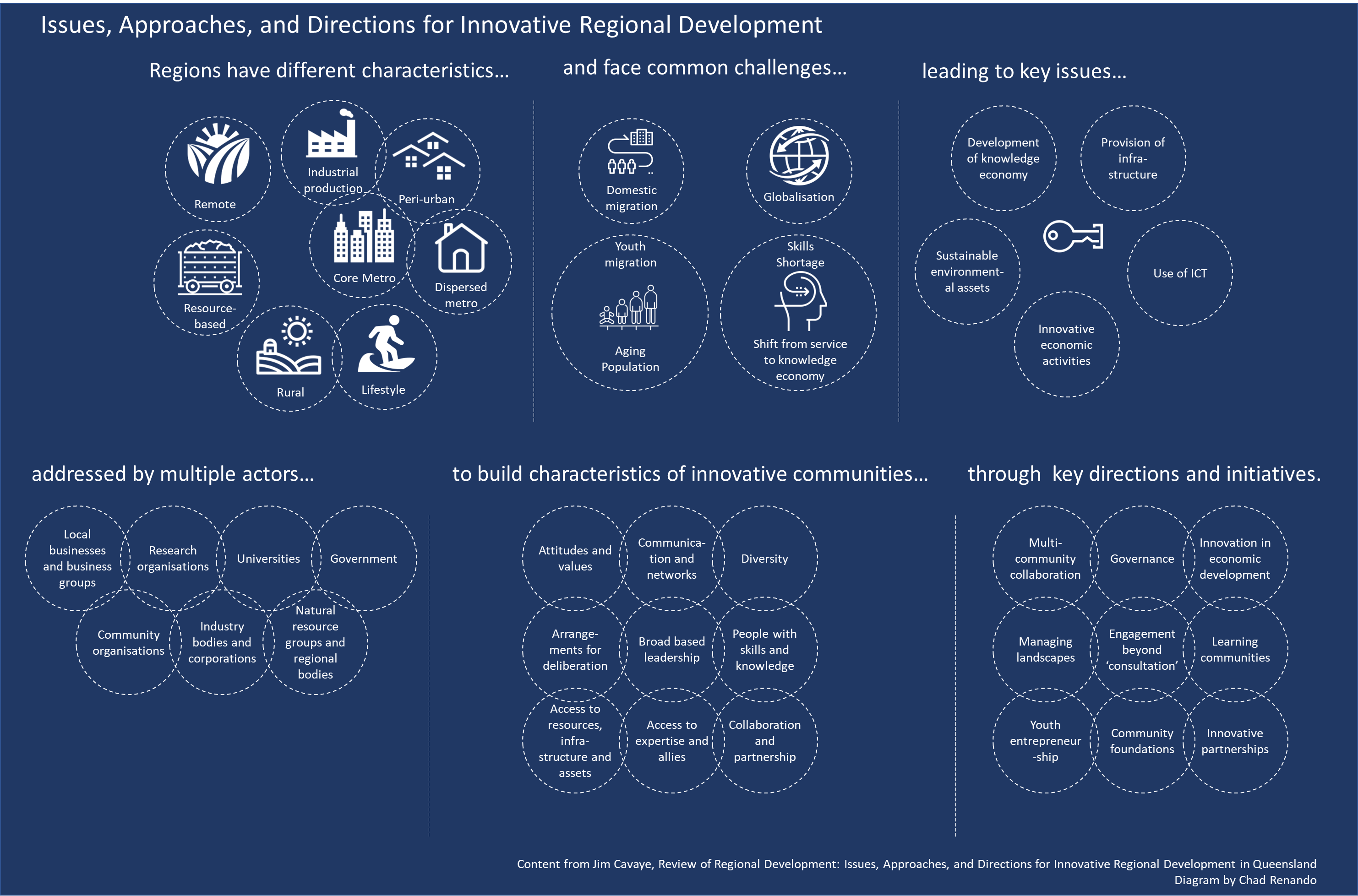 Characteristics of regional and place-based innovation development