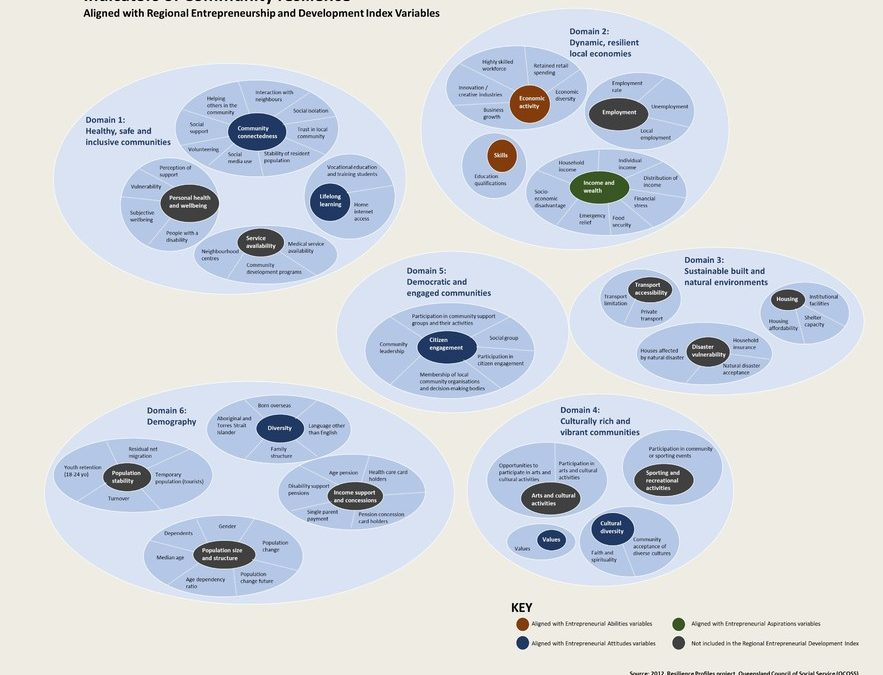 Mapping innovation ecosystems to community resilience