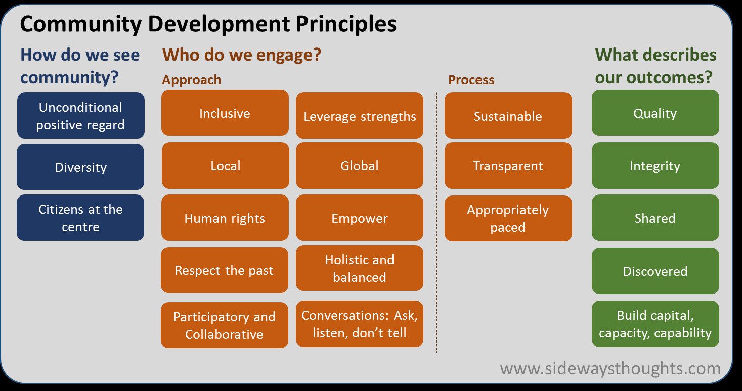 Innovation through community development