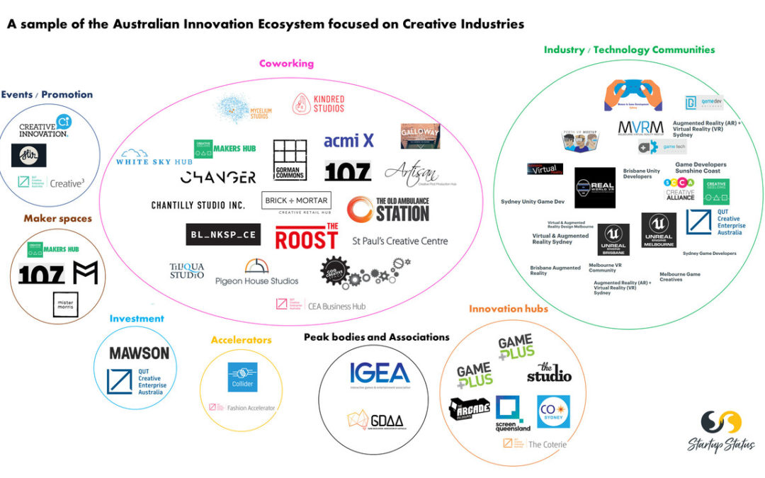 The Australian creative industry innovation ecosystem – a sample and snapshot