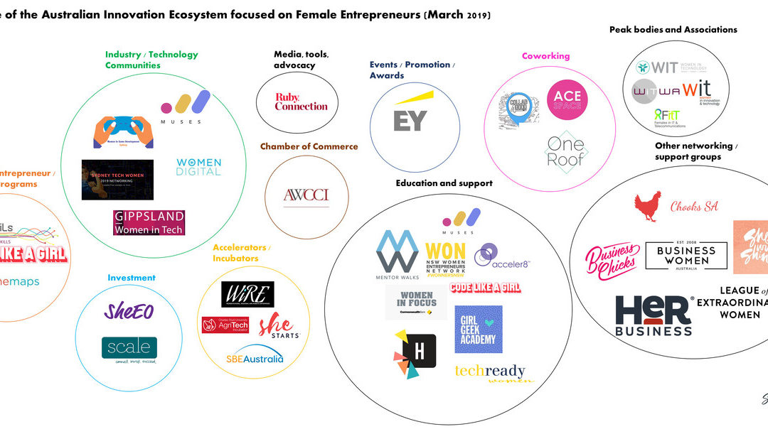 A map of support for female entrepreneurs in Australia