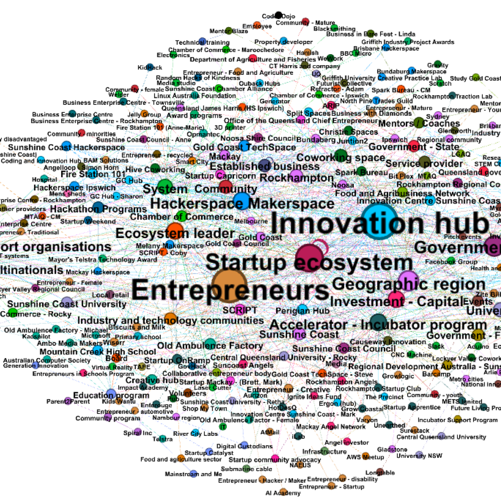 Network analysis of an entrepreneur ecosystem – PhD in progress
