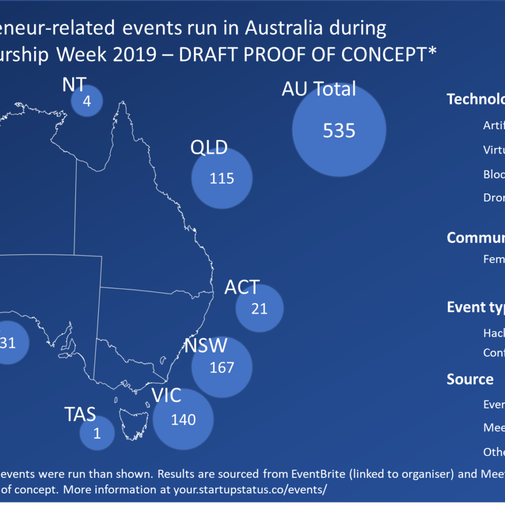 How many entrepreneur-related events were held in Australia during Global Entrepreneurship Week 2019?