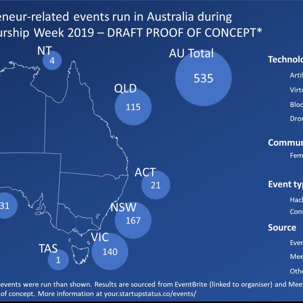 How many entrepreneur-related events were held in Australia during Global Entrepreneurship Week 2019?