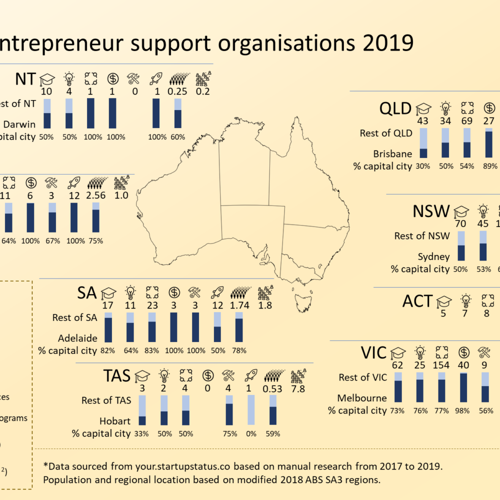 Australian entrepreneur and startup support – 2019