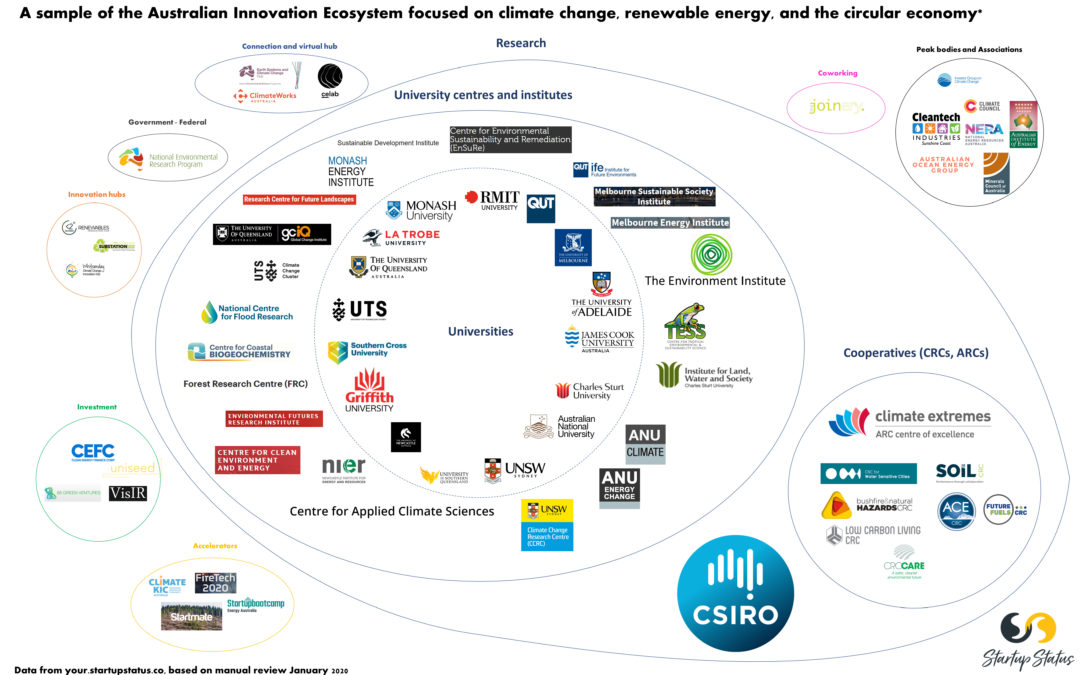 The Australian innovation ecosystem focused on climate, renewable energy, and circular economy