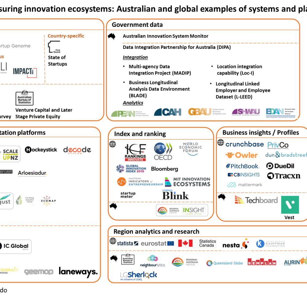 Systems and platforms for mapping and measuring innovation ecosystems: Australian and global examples